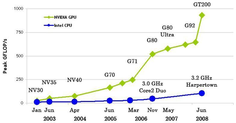 Diferencias de GigaFlops entre CPUs y GPUs (Imágen de NVIDIA)
